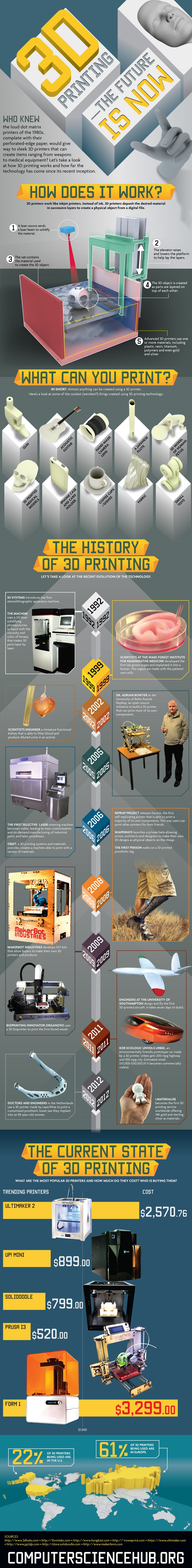 History of 3d printing in one picture