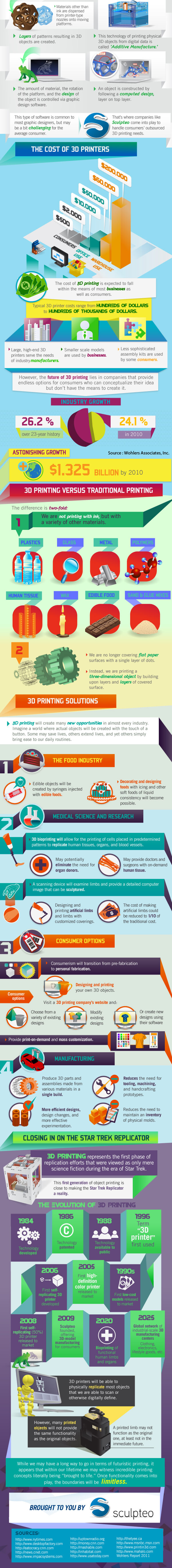 Infographic for 3d printing