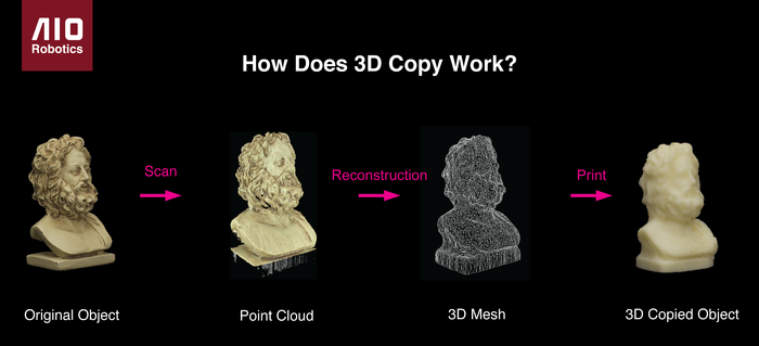 Zeus Auto-copy process