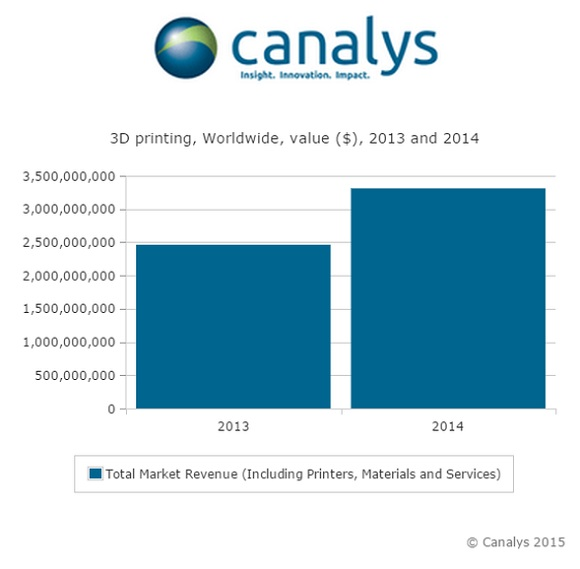 The world 3D printing market exceeds $3.3 billion