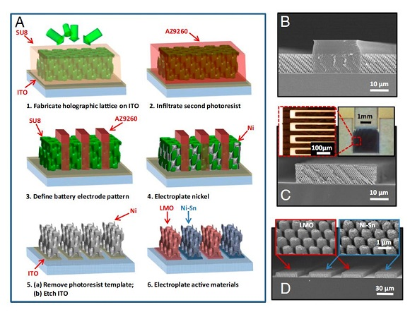3D printed Miniscule On-Chip Microbatteries can independently power small chips