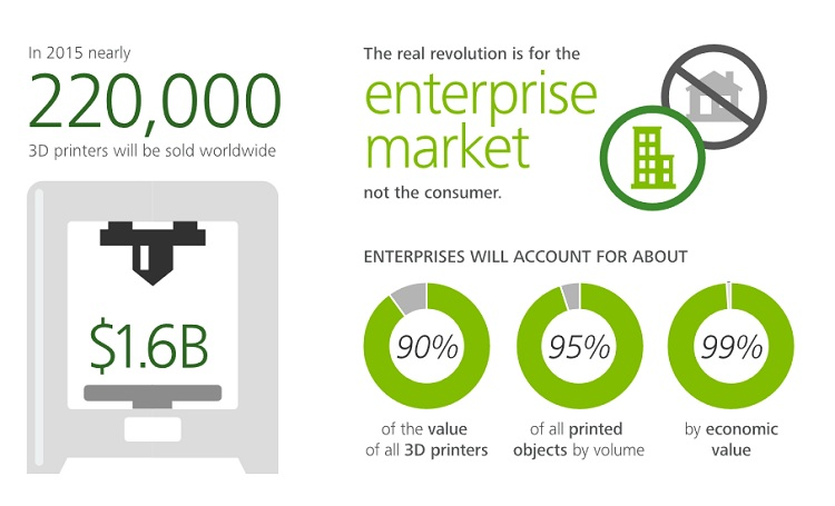 Deloitte Predictions: Nearly 220,000 3D Printers Will Be Sold in 2015 Worldwide