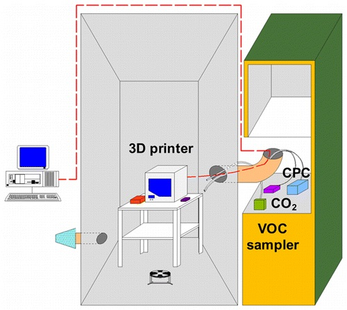 New Studies from University of Texas Suggest Moderation in 3D Printing to Avoid Ill Effects